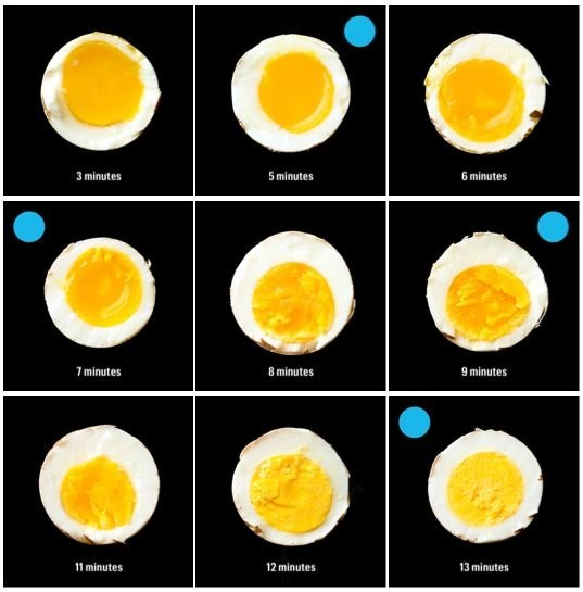 Vinaigrette, kitchen, diy, kitchen diy, ingredients, boiling egg, chart