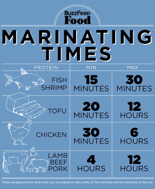 Vinaigrette, kitchen, diy, kitchen diy, ingredients, measurement, conversion, cast iron, skillet, marinating, marinating time