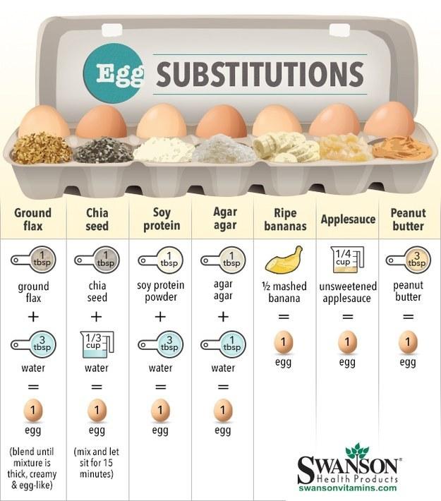 Vinaigrette, kitchen, diy, kitchen diy, ingredients, measurement, conversion, cast iron, skillet, vegan baking, egg subs, egg substitutions